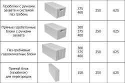 Разновидности газобетона