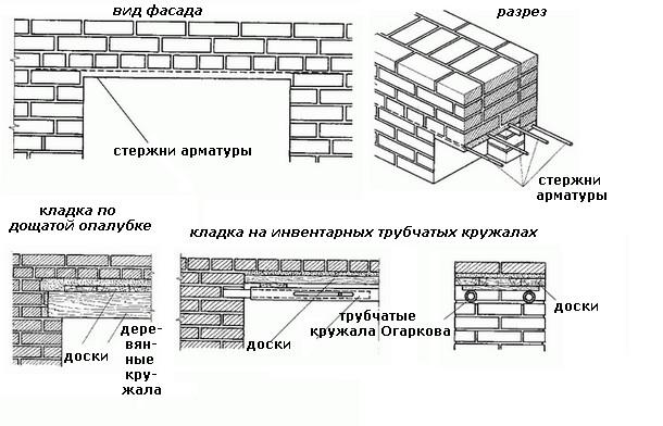 Габариты кладки устанавливаются в зависимости от размеров дверных и оконных проемов.