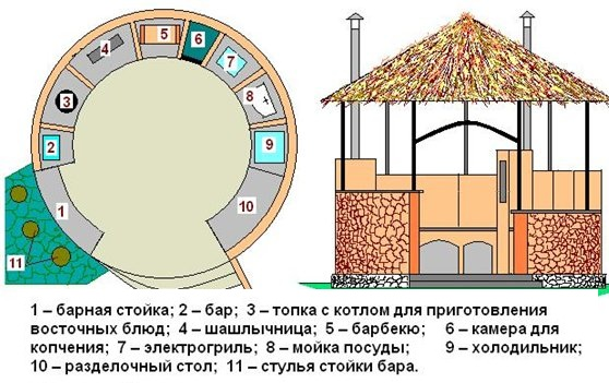 Схема проекта печи барбекю.
