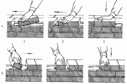Схема кладки кирпича вприсык: а – ложковый ряд; б – тычковый ряд: 1–3 – порядок действий
