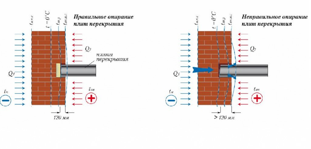 Схема минимальной длины опирания плиты перекрытия на стену