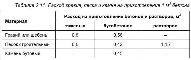 Таблица расхода инертных материалов для приготовления 1 м3 бетона