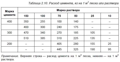 Таблица потребности цемента на 1 м3 песка или цементно-известкового либо цементно-глиняного раствора
