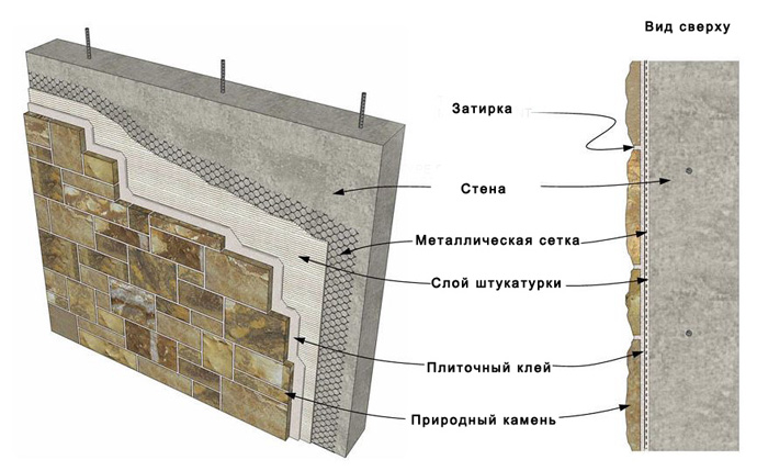 Схема монтажа искусственного камня