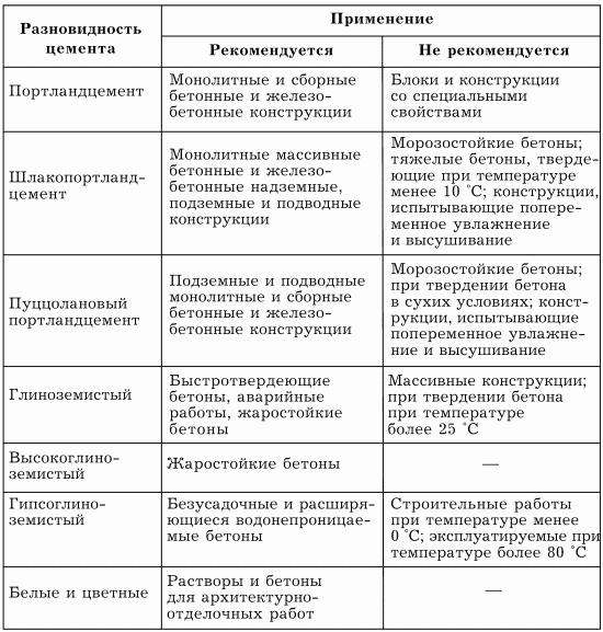 Характеристики видов цемента