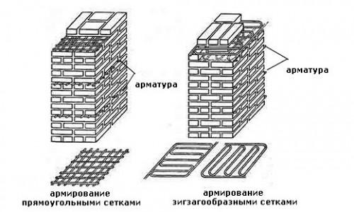 Схема армирования кирпичной кладки