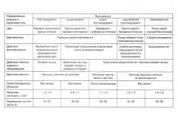 Виды и характеристики цемента