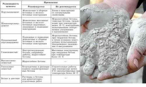 Виды цемента и их применение
