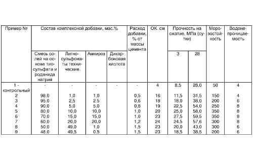 Таблица пропорций различных добавок для бетона