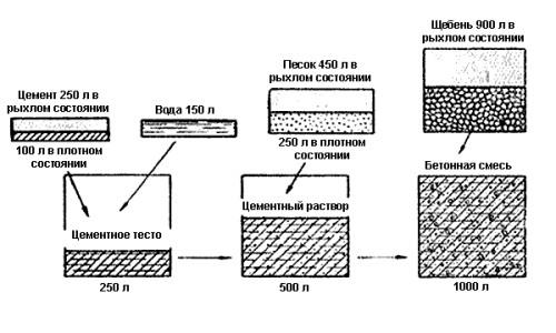 Цементный раствор рассыпается после высыхания почему эпоксидная эмаль по бетону купить