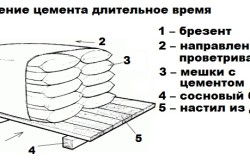 Правила хранения цемента на протяжении длительного времени