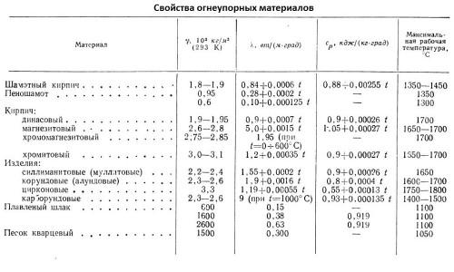 Таблица свойств кирпича и других огнеупорных материалов