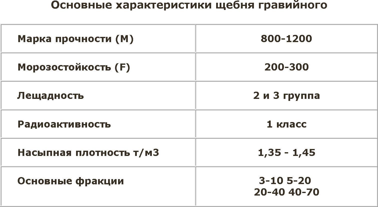 удельный вес щебенки
