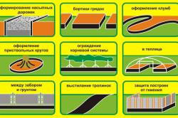 Области применения бордюрной ленты