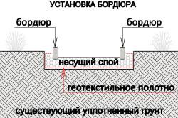 Схема устройства пешеходной зоны