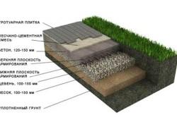 Схема основания с бетонной стяжкой