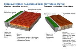 Способы укладки полимерной плитки